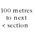 100 metres walk to next section